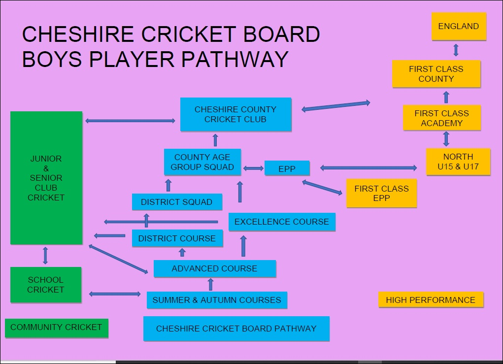 Cheshire Boys Pathway
