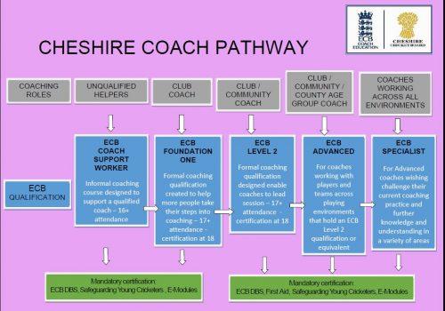 Cheshire Coach Pathway