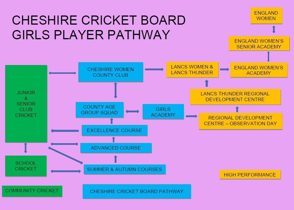 Cheshire Girls Pathway2