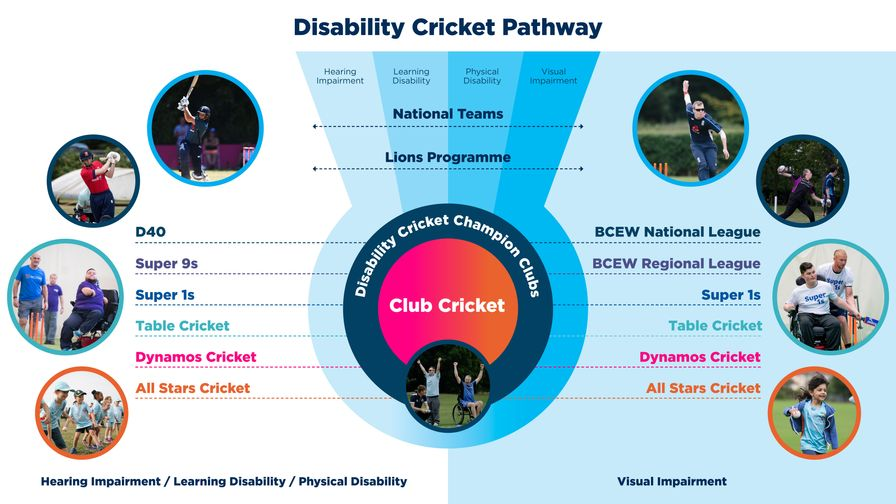 Disability Pathway